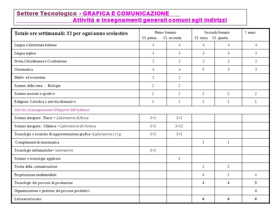Settore Tecnologico - INFORMATICA E TELECOMUNICAZIONI Attività e insegnamenti generali comuni agli indirizzi Primo biennio Cl.