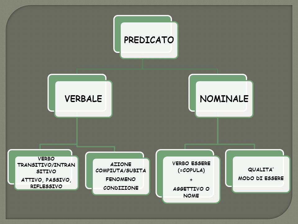 PREDICATOVERBALE VERBO TRANSITIVO/INTRAN SITIVO ATTIVO, PASSIVO, RIFLESSIVO AZIONE COMPIUTA/SUBITA FENOMENO CONDIZIONE NOMINALE VERBO ESSERE (=COPULA)