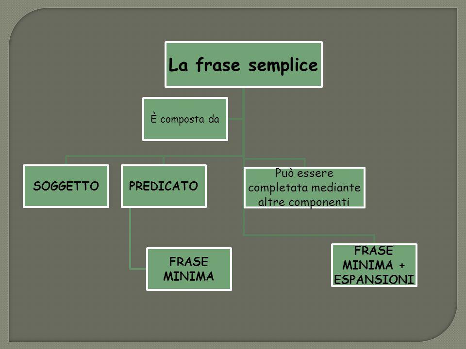 La frase semplice SOGGETTOPREDICATO FRASE MINIMA Può essere completata mediante altre componenti FRASE MINIMA + ESPANSIONI È composta da