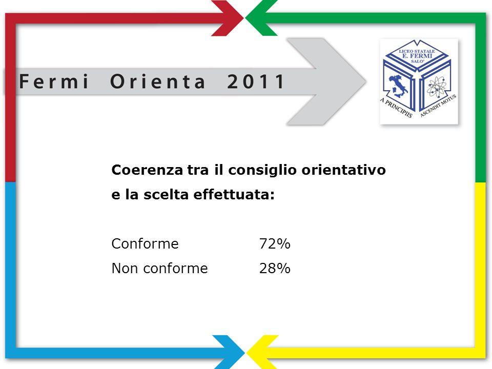 Coerenza tra il consiglio orientativo e la scelta effettuata: Conforme72% Non conforme28%