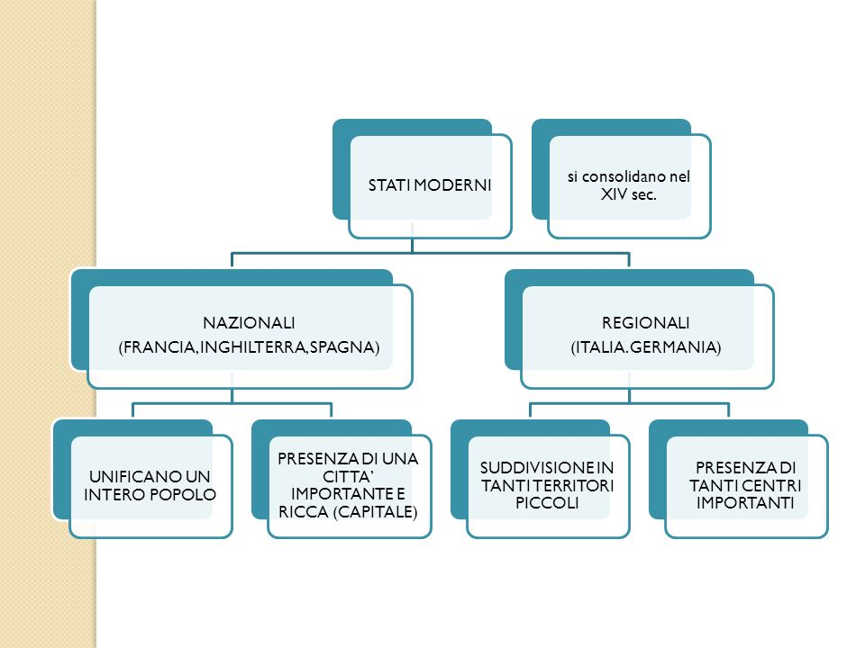 STATI MODERNI NAZIONALI (FRANCIA, INGHILTERRA, SPAGNA) UNIFICANO UN INTERO POPOLO PRESENZA DI UNA CITTA IMPORTANTE E RICCA (CAPITALE) REGIONALI (ITALI