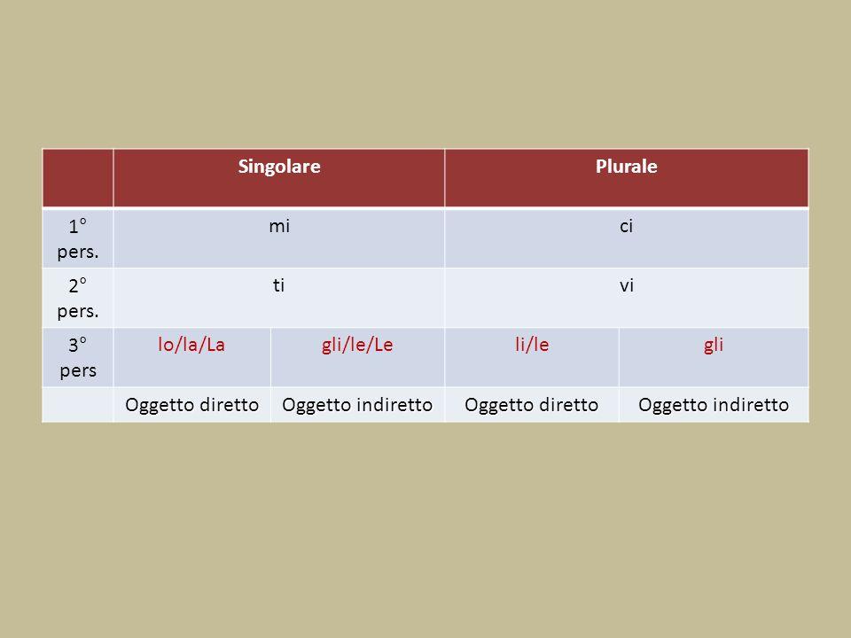 SingolarePlurale 1° pers. mici 2° pers. tivi 3° pers lo/la/Lagli/le/Leli/legli Oggetto diretto Oggetto indiretto Oggetto diretto Oggetto indiretto
