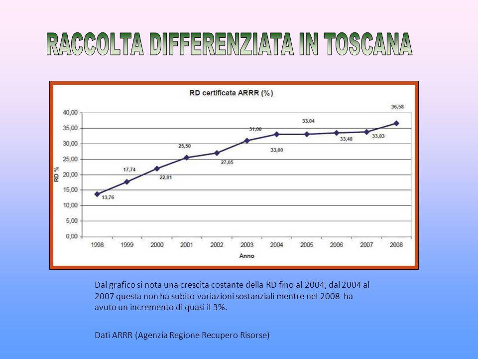 Dal grafico si nota una crescita costante della RD fino al 2004, dal 2004 al 2007 questa non ha subito variazioni sostanziali mentre nel 2008 ha avuto un incremento di quasi il 3%.