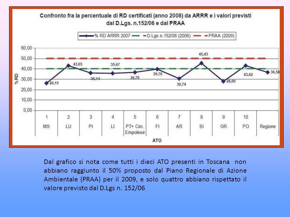 Dal grafico si nota come tutti i dieci ATO presenti in Toscana non abbiano raggiunto il 50% proposto dal Piano Regionale di Azione Ambientale (PRAA) per il 2009, e solo quattro abbiano rispettato il valore previsto dal D.Lgs n.
