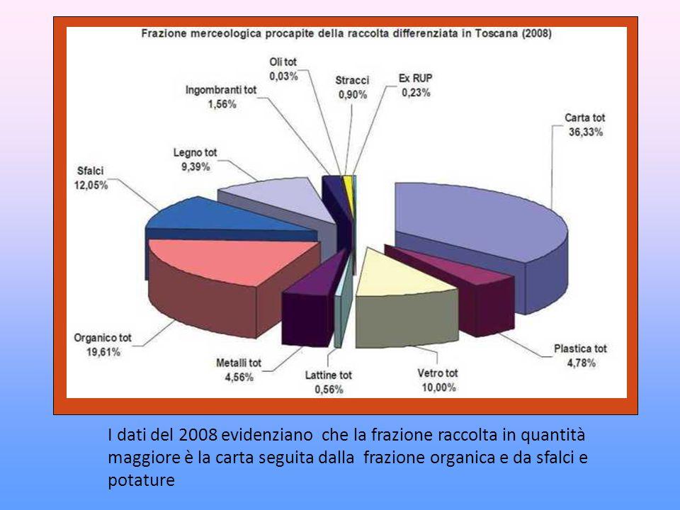 I dati del 2008 evidenziano che la frazione raccolta in quantità maggiore è la carta seguita dalla frazione organica e da sfalci e potature