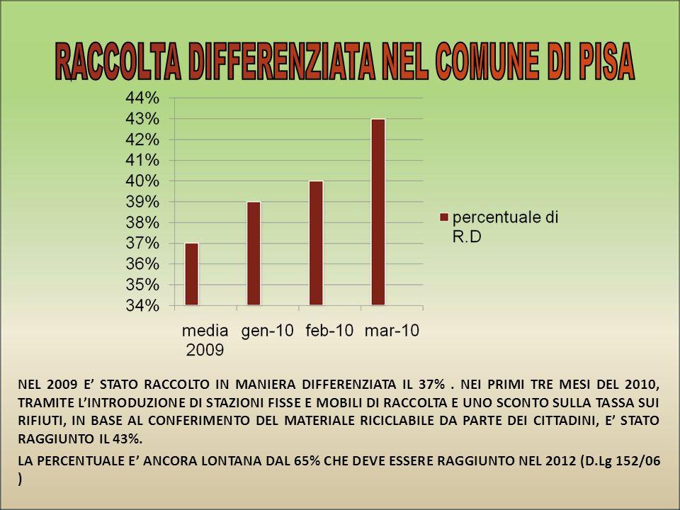 NEL 2009 E STATO RACCOLTO IN MANIERA DIFFERENZIATA IL 37%.