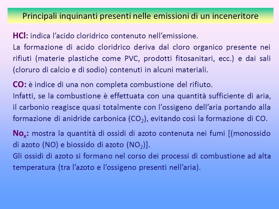 Principali inquinanti presenti nelle emissioni di un inceneritore HCl : indica lacido cloridrico contenuto nellemissione.