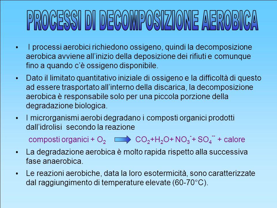 I processi aerobici richiedono ossigeno, quindi la decomposizione aerobica avviene allinizio della deposizione dei rifiuti e comunque fino a quando cè ossigeno disponibile.