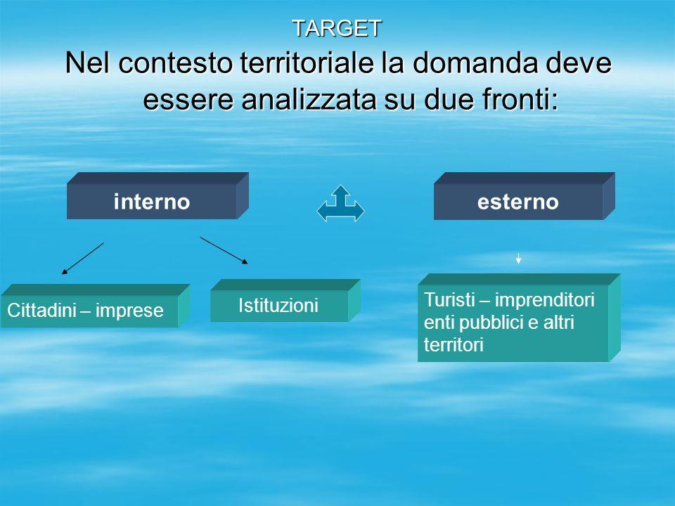 TARGET Nel contesto territoriale la domanda deve essere analizzata su due fronti: internoesterno Cittadini – imprese Turisti – imprenditori enti pubbl