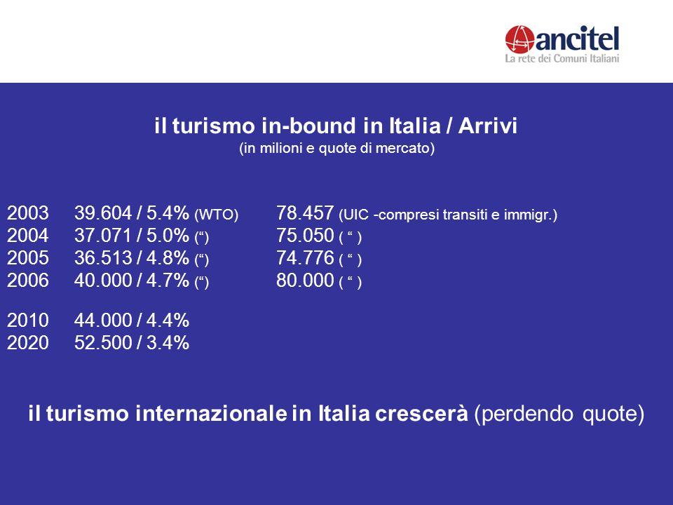 il turismo in-bound in Italia / Arrivi (in milioni e quote di mercato) 2003 39.604 / 5.4% (WTO) 78.457 (UIC -compresi transiti e immigr.) 2004 37.071 / 5.0% () 75.050 ( ) 2005 36.513 / 4.8% () 74.776 ( ) 2006 40.000 / 4.7% () 80.000 ( ) 2010 44.000 / 4.4% 2020 52.500 / 3.4% il turismo internazionale in Italia crescerà (perdendo quote)
