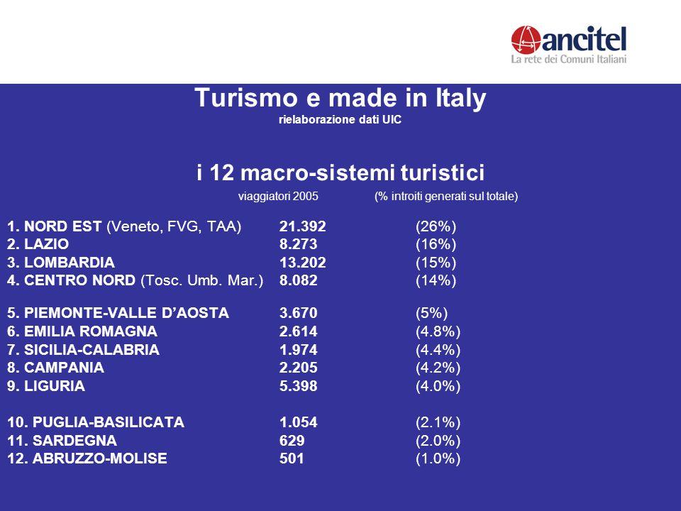 Turismo e made in Italy rielaborazione dati UIC i 12 macro-sistemi turistici viaggiatori 2005 (% introiti generati sul totale) 1.