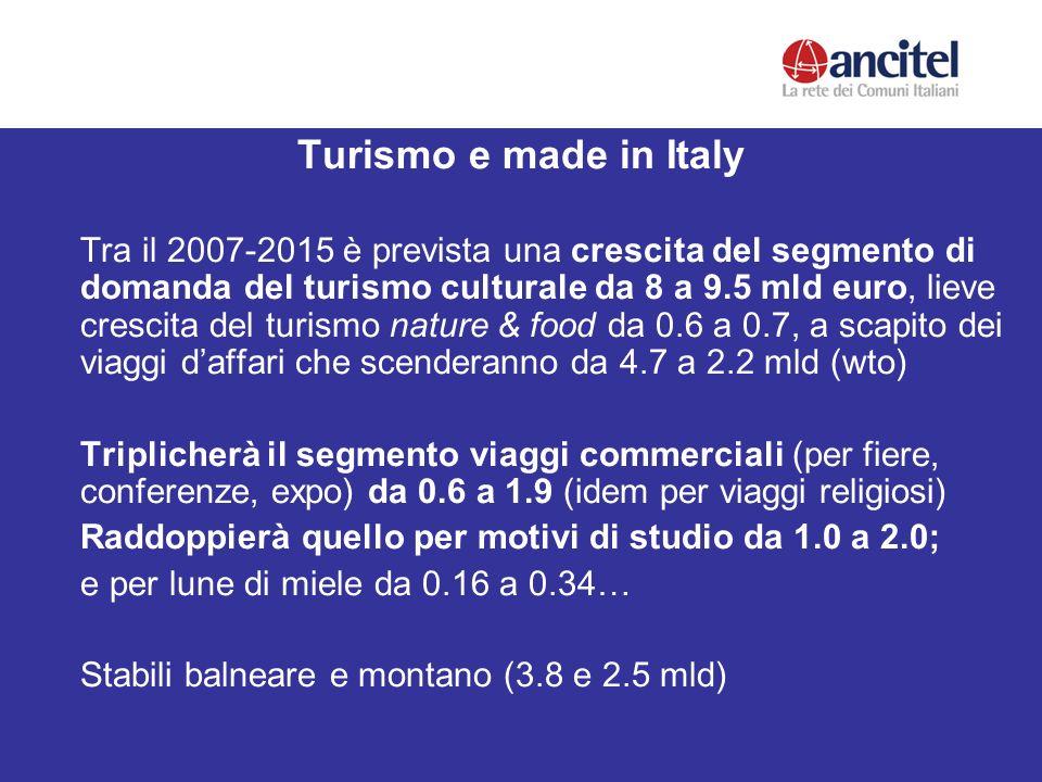Turismo e made in Italy Tra il 2007-2015 è prevista una crescita del segmento di domanda del turismo culturale da 8 a 9.5 mld euro, lieve crescita del turismo nature & food da 0.6 a 0.7, a scapito dei viaggi daffari che scenderanno da 4.7 a 2.2 mld (wto) Triplicherà il segmento viaggi commerciali (per fiere, conferenze, expo) da 0.6 a 1.9 (idem per viaggi religiosi) Raddoppierà quello per motivi di studio da 1.0 a 2.0; e per lune di miele da 0.16 a 0.34… Stabili balneare e montano (3.8 e 2.5 mld)