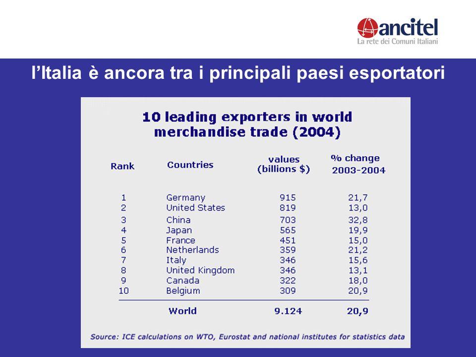 lItalia è ancora tra i principali paesi esportatori