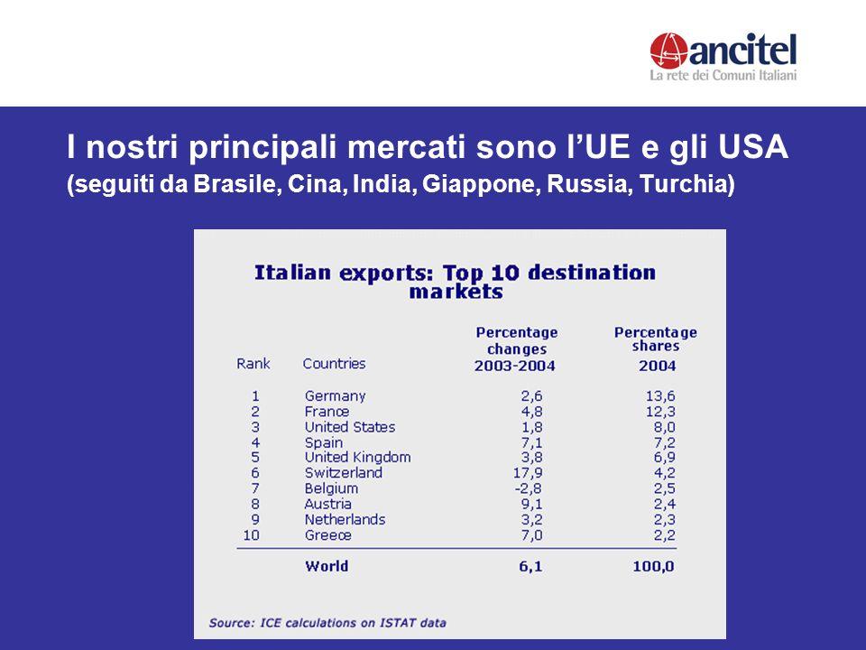I nostri principali mercati sono lUE e gli USA (seguiti da Brasile, Cina, India, Giappone, Russia, Turchia)