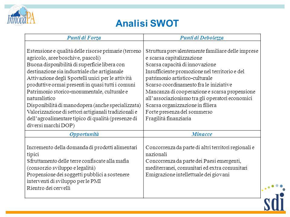 Analisi SWOT Punti di ForzaPunti di Debolezza Estensione e qualità delle risorse primarie (terreno agricolo, aree boschive, pascoli) Buona disponibili