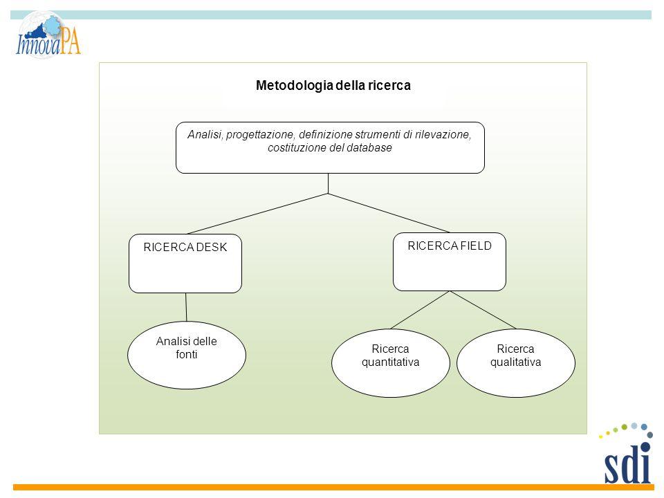 Analisi, progettazione, definizione strumenti di rilevazione, costituzione del database RICERCA DESK RICERCA FIELD Ricerca quantitativa Ricerca qualit