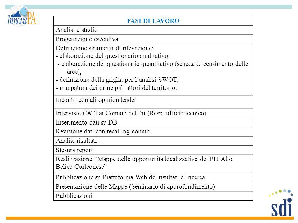 FASI DI LAVORO Analisi e studio Progettazione esecutiva Definizione strumenti di rilevazione: - elaborazione del questionario qualitativo; - elaborazi