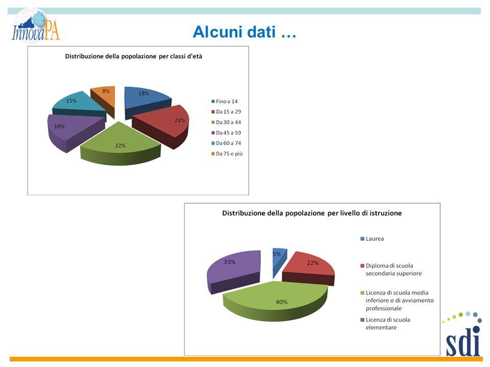 Altri dati …