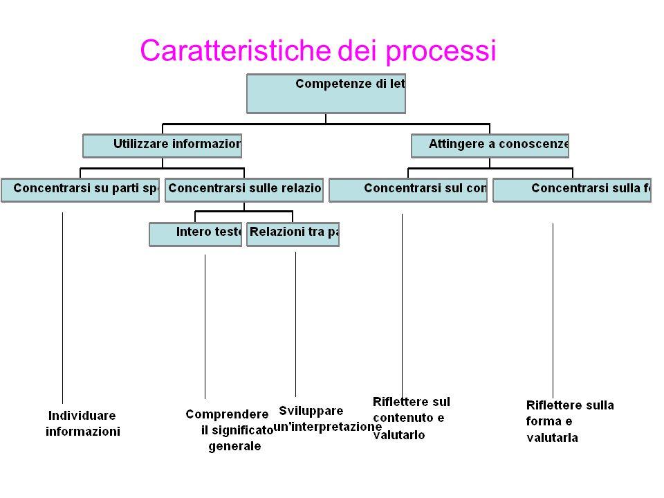 Caratteristiche dei processi