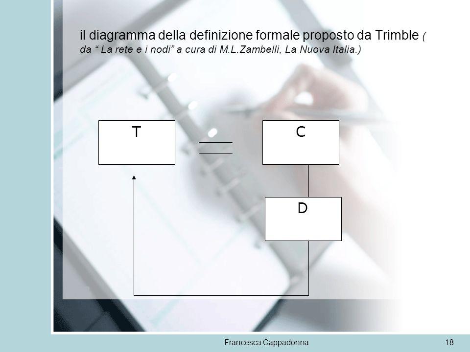 Francesca Cappadonna18 il diagramma della definizione formale proposto da Trimble ( da La rete e i nodi a cura di M.L.Zambelli, La Nuova Italia.) TC D