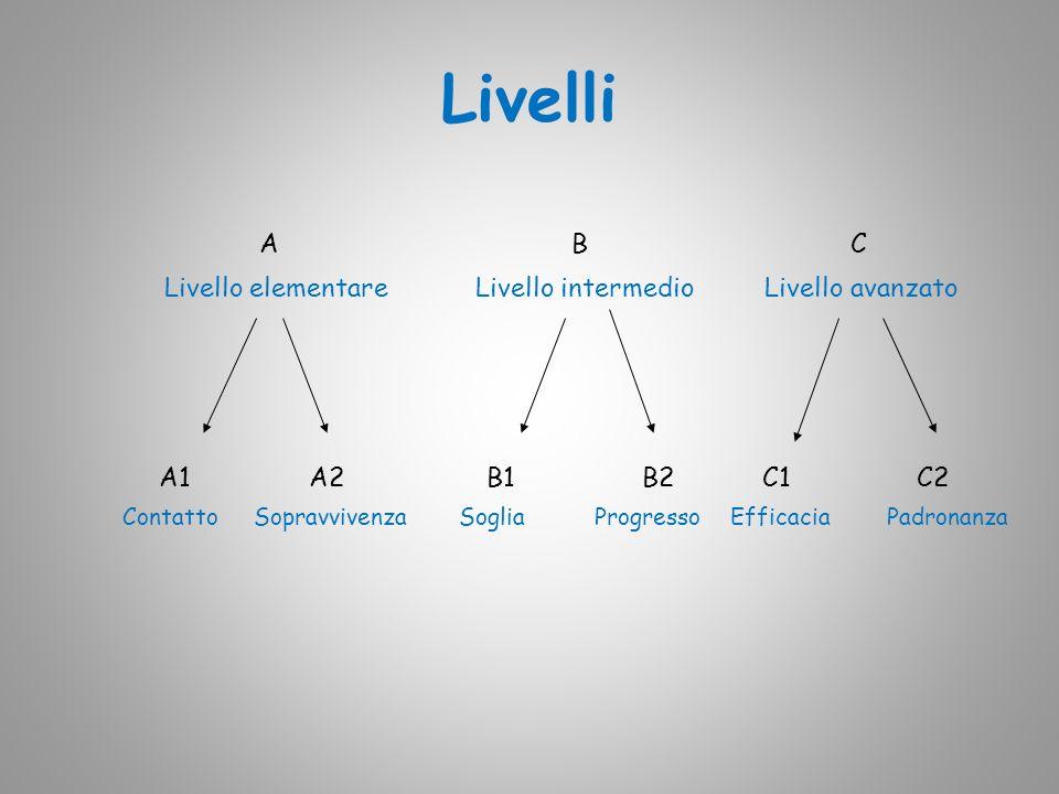 Livelli A B C Livello elementare Livello intermedio Livello avanzato A1 A2 B1 B2 C1 C2 Contatto Sopravvivenza Soglia Progresso Efficacia Padronanza