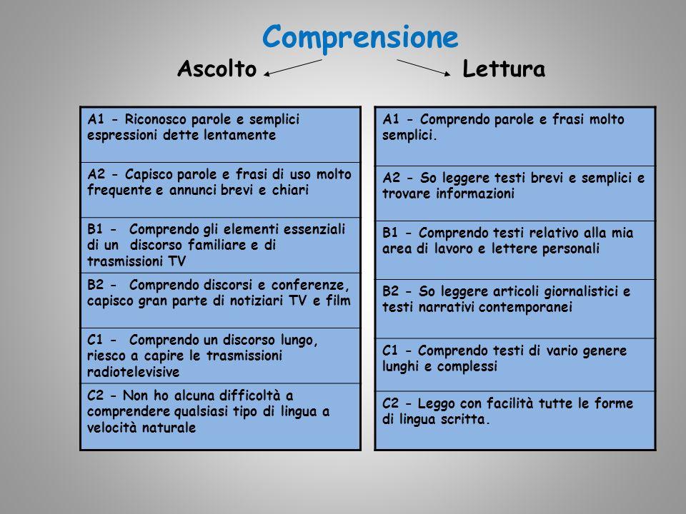 Comprensione Ascolto Lettura A1 - Comprendo parole e frasi molto semplici.