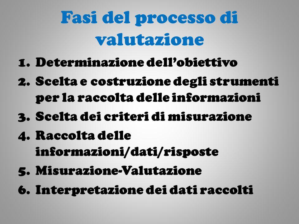 Fasi del processo di valutazione 1.Determinazione dellobiettivo 2.Scelta e costruzione degli strumenti per la raccolta delle informazioni 3.Scelta dei criteri di misurazione 4.Raccolta delle informazioni/dati/risposte 5.Misurazione-Valutazione 6.Interpretazione dei dati raccolti