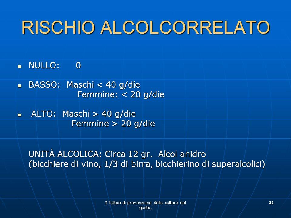 I fattori di prevenzione della cultura del gusto. 21 RISCHIO ALCOLCORRELATO NULLO:0 NULLO:0 BASSO: Maschi < 40 g/die BASSO: Maschi < 40 g/die Femmine: