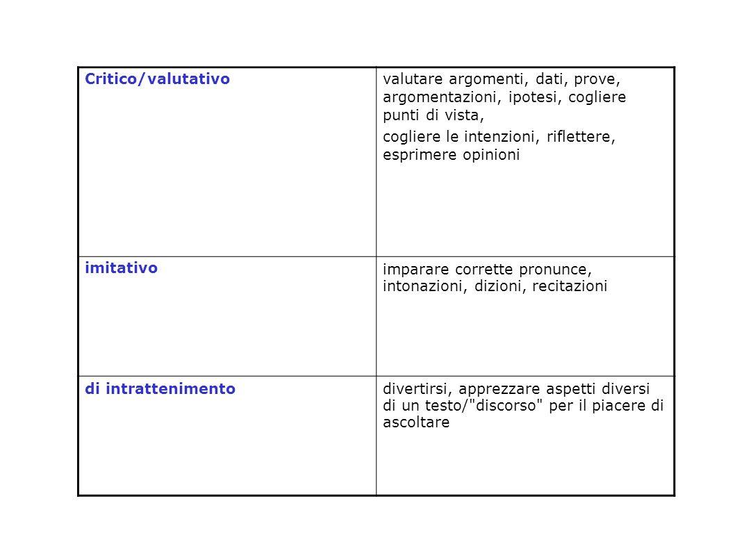 Critico/valutativo valutare argomenti, dati, prove, argomentazioni, ipotesi, cogliere punti di vista, cogliere le intenzioni, riflettere, esprimere op