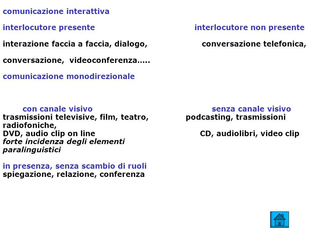 comunicazione interattiva interlocutore presente interlocutore non presente interazione faccia a faccia, dialogo, conversazione telefonica, conversazione, videoconferenza…..