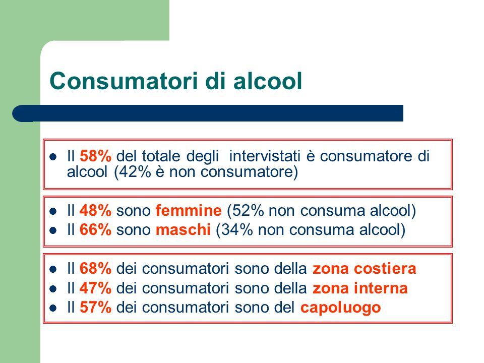 Consumatori di alcool Il 58% del totale degli intervistati è consumatore di alcool (42% è non consumatore) Il 48% sono femmine (52% non consuma alcool) Il 66% sono maschi (34% non consuma alcool) Il 68% dei consumatori sono della zona costiera Il 47% dei consumatori sono della zona interna Il 57% dei consumatori sono del capoluogo