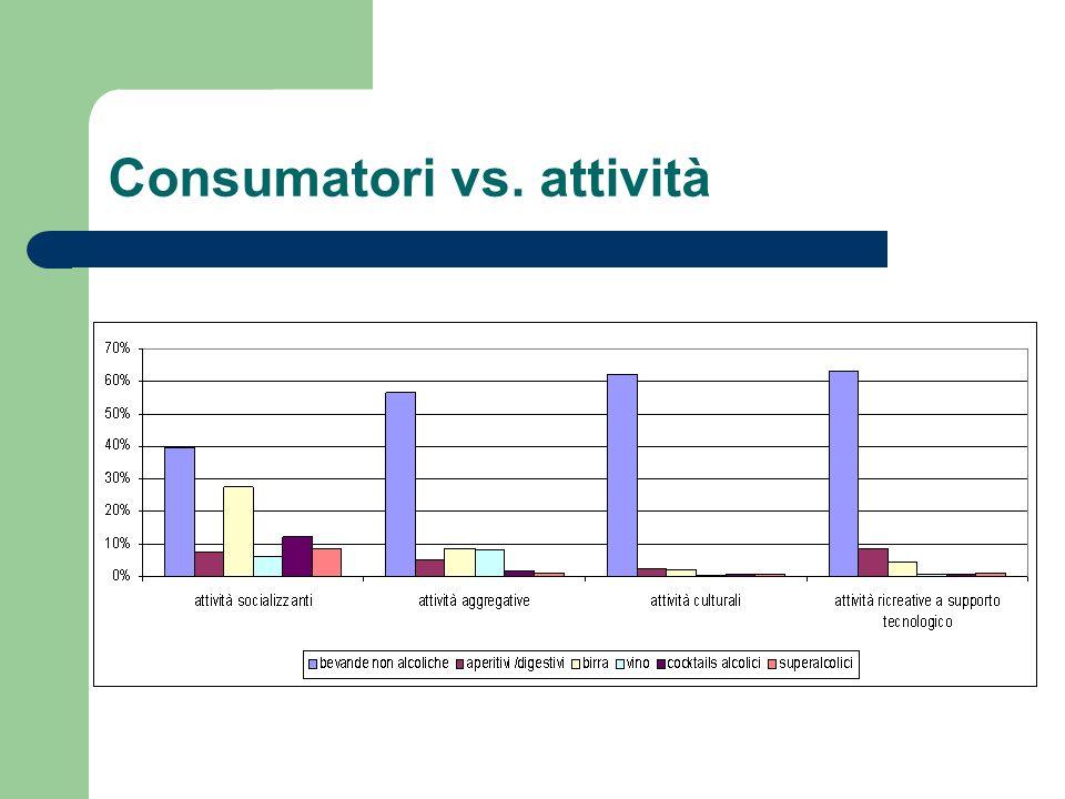 Consumatori vs. attività