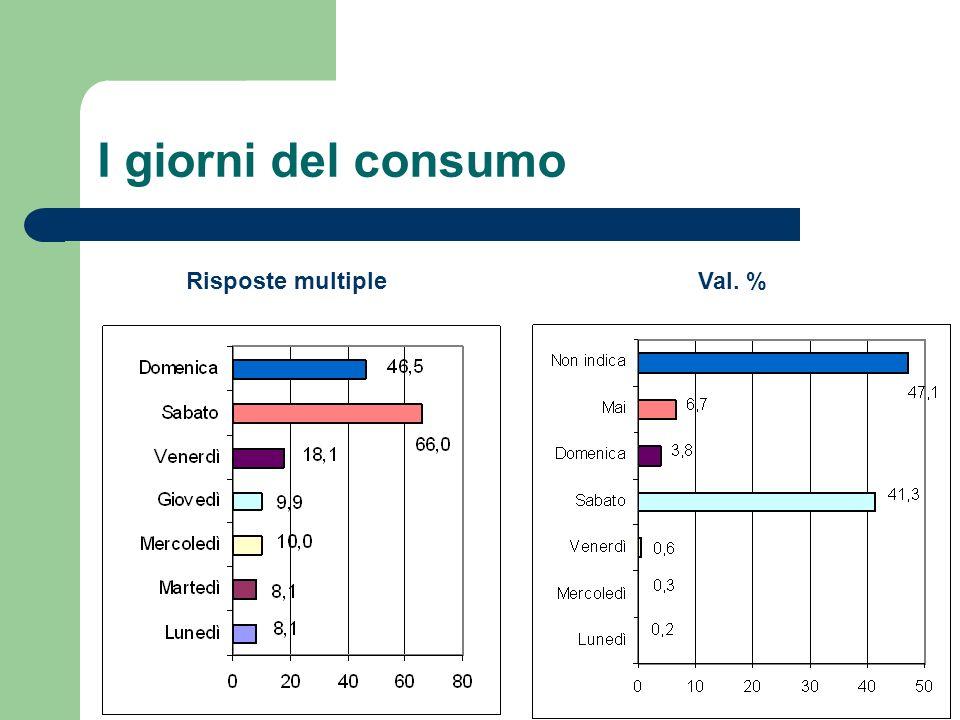 I giorni del consumo Val. %Risposte multiple