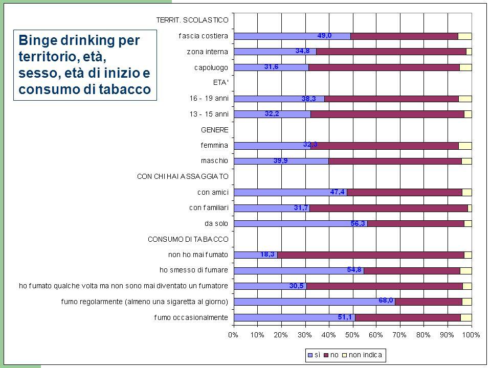 Binge drinking per territorio, età, sesso, età di inizio e consumo di tabacco