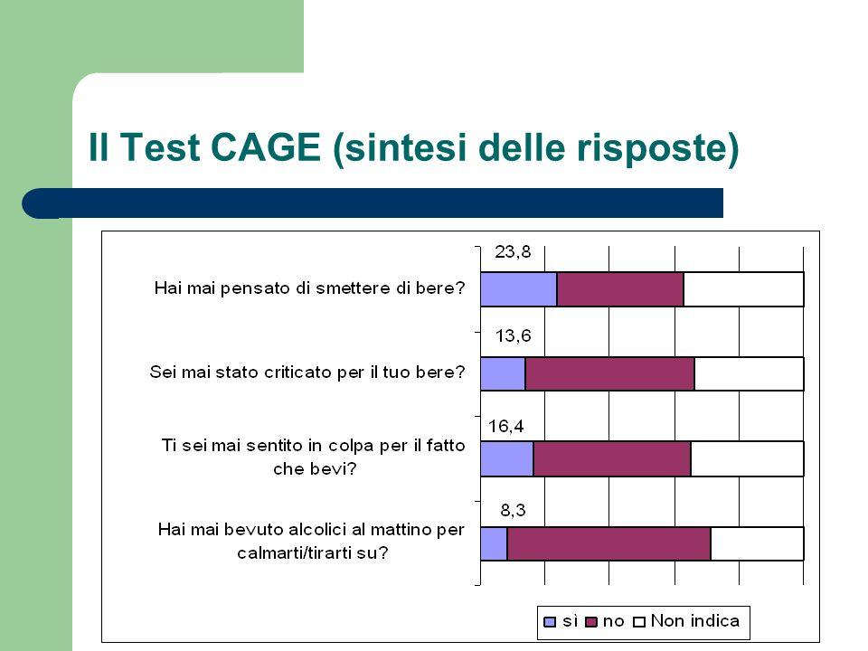 Il Test CAGE (sintesi delle risposte)