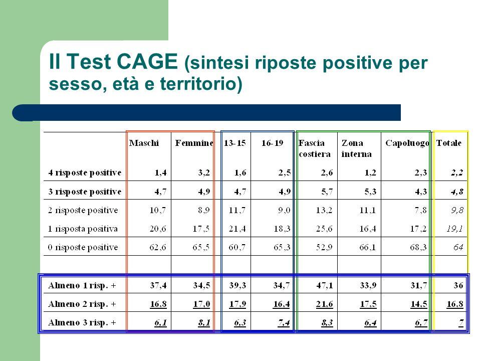 Il Test CAGE (sintesi riposte positive per sesso, età e territorio)