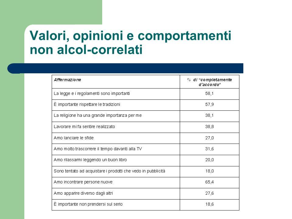 Valori, opinioni e comportamenti non alcol-correlati