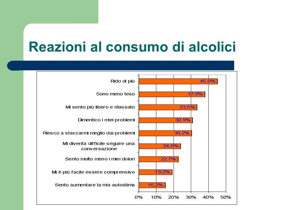 Reazioni al consumo di alcolici