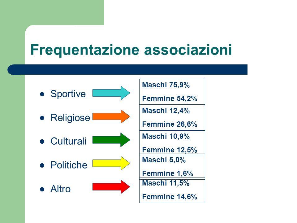 Frequentazione associazioni Sportive Religiose Culturali Politiche Altro Maschi 75,9% Femmine 54,2% Maschi 12,4% Femmine 26,6% Maschi 10,9% Femmine 12,5% Maschi 5,0% Femmine 1,6% Maschi 11,5% Femmine 14,6%