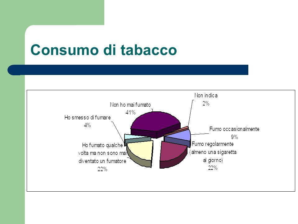 Consumo di tabacco