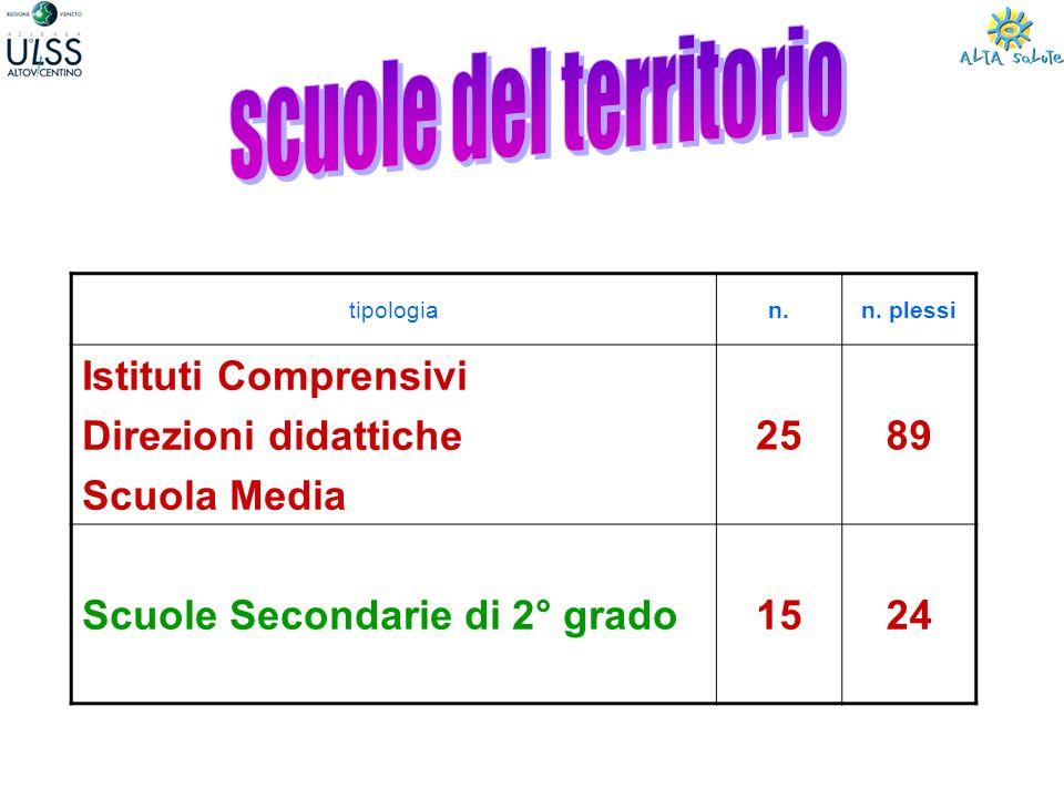 tipologian.n. plessi Istituti Comprensivi Direzioni didattiche Scuola Media 2589 Scuole Secondarie di 2° grado1524