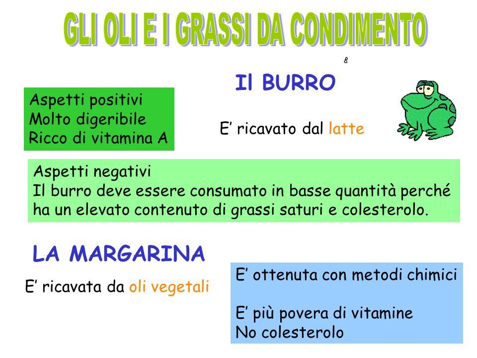 Aspetti negativi Il burro deve essere consumato in basse quantità perché ha un elevato contenuto di grassi saturi e colesterolo.