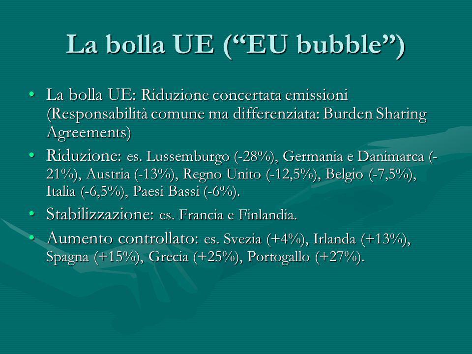 La bolla UE (EU bubble) La bolla UE: Riduzione concertata emissioni (Responsabilità comune ma differenziata: Burden Sharing Agreements)La bolla UE: Ri