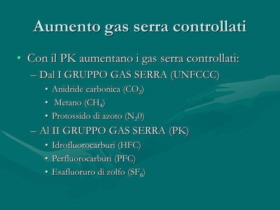 Aumento gas serra controllati Con il PK aumentano i gas serra controllati:Con il PK aumentano i gas serra controllati: –Dal I GRUPPO GAS SERRA (UNFCCC