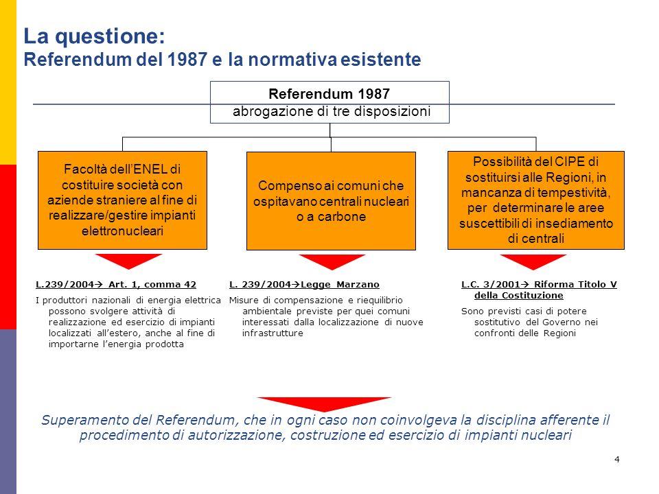 4 Referendum 1987 abrogazione di tre disposizioni Possibilità del CIPE di sostituirsi alle Regioni, in mancanza di tempestività, per determinare le ar