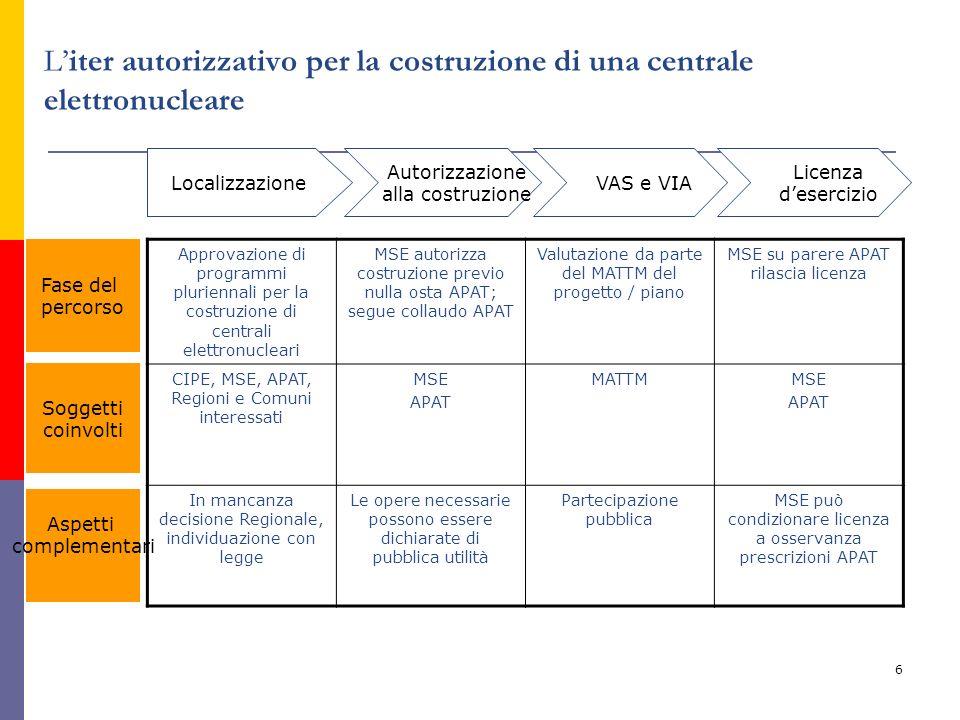 6 Liter autorizzativo per la costruzione di una centrale elettronucleare Autorizzazione alla costruzione Localizzazione VAS e VIA Licenza desercizio F