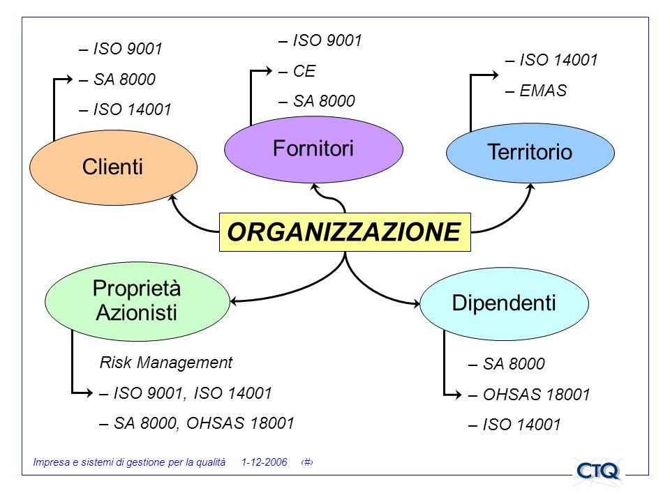 Impresa e sistemi di gestione per la qualità 1-12-2006 11 ORGANIZZAZIONE Fornitori Territorio Dipendenti Proprietà Azionisti Clienti – ISO 9001 – CE –