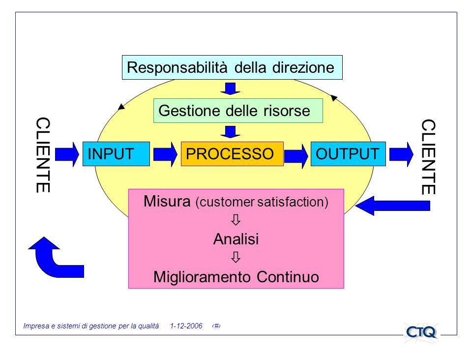 Impresa e sistemi di gestione per la qualità 1-12-2006 15 Responsabilità della direzione Gestione delle risorse PROCESSOOUTPUTINPUT Misura (customer s