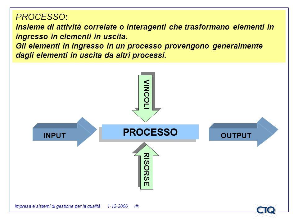 Impresa e sistemi di gestione per la qualità 1-12-2006 19 PROCESSO: Insieme di attività correlate o interagenti che trasformano elementi in ingresso i