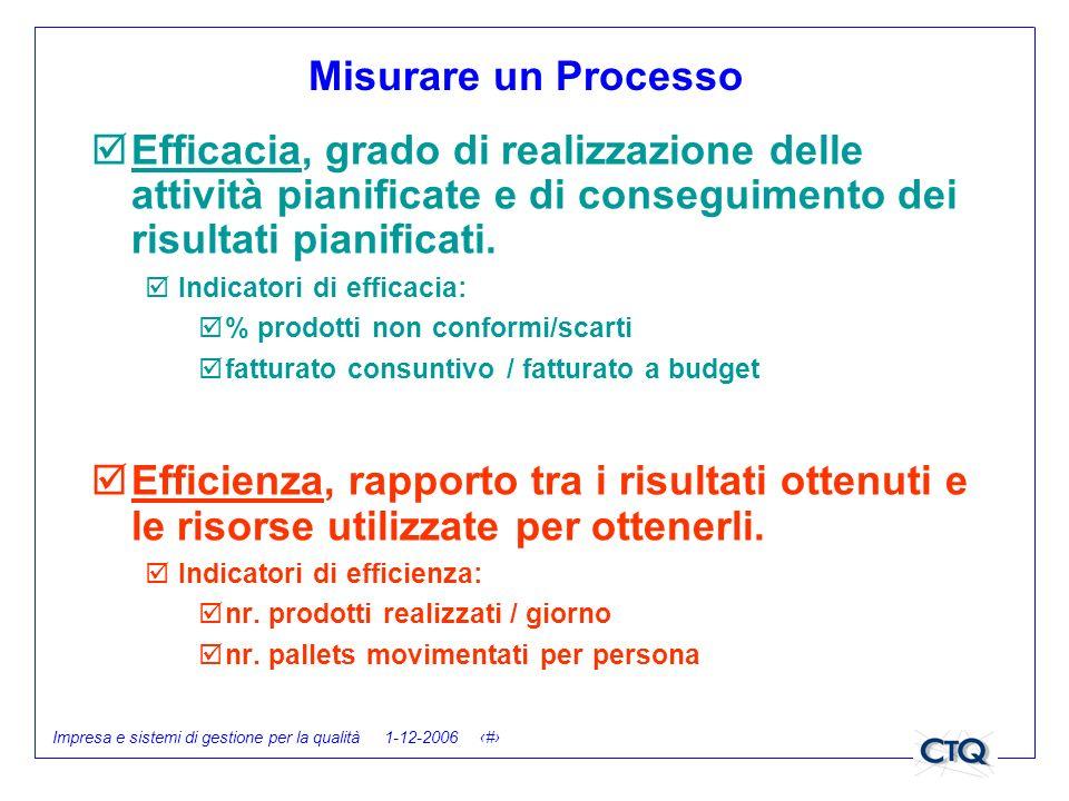 Impresa e sistemi di gestione per la qualità 1-12-2006 21 Misurare un Processo Efficacia, grado di realizzazione delle attività pianificate e di conse
